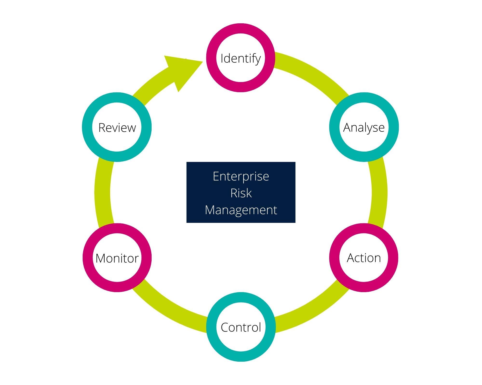 Risk Management Explainer Image